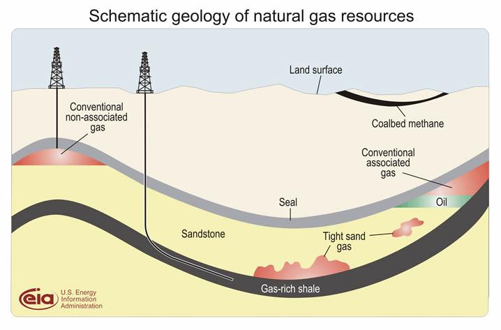 La polémique autour du gaz de schiste Schema10