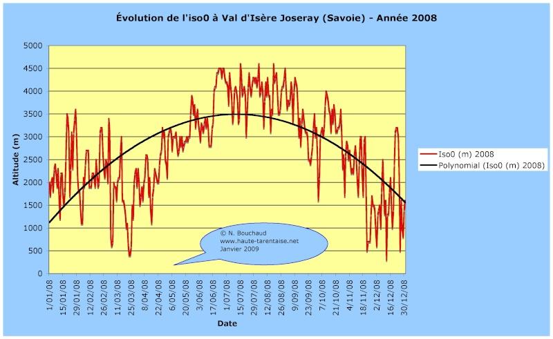 Bilans climatiques 2008 2008an10