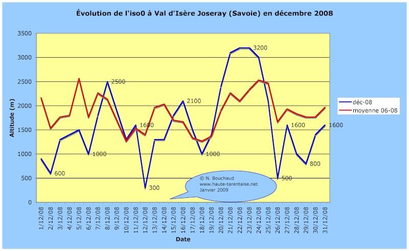 Bilans climatiques 2008 2008da10