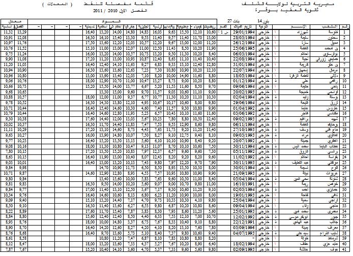 نتائج الفصل الأول - قسم الأولى أدبي 2 1l210