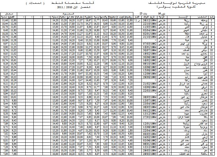 نتائج الفصل الأول - قسم الأولى أدبي 4 1l410