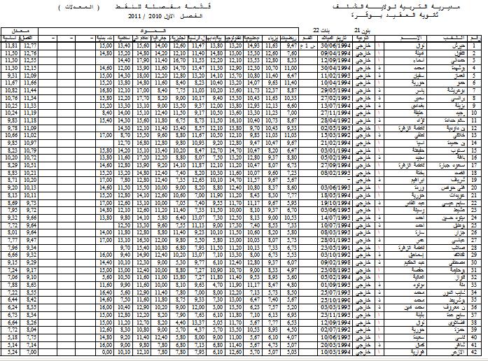 نتائج الفصل الأول - قسم الأولى علمي 1 1s110