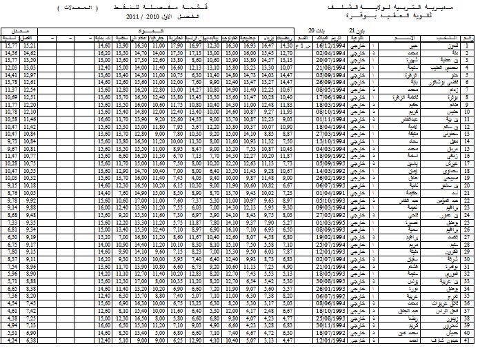 نتائج الفصل الأول - قسم الأولى علمي 3 1s310