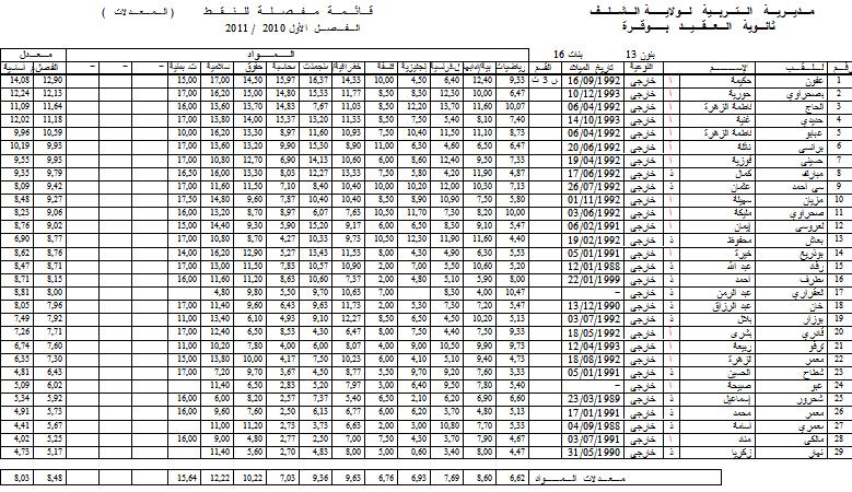 نتائج الفصل الأول - قسم الثالثة تسيير و اقتصاد 3ge_e10
