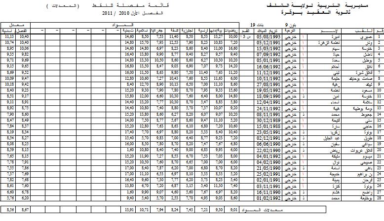 نتائج الفصل الأول - قسم الثالثة أدبي 1 3l110