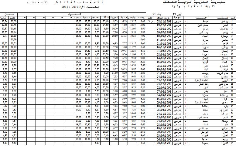 نتائج الفصل الأول - قسم الثالثة أدبي 2 3l210