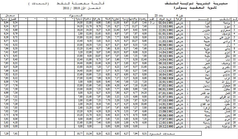 نتائج الفصل الأول - قسم الثالثة أدبي 4 3l410