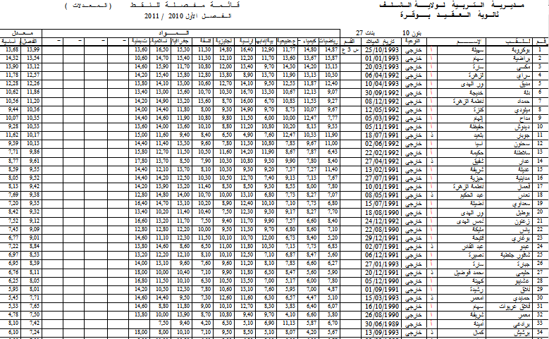 نتائج الفصل الأول - قسم الثالثة علمي 2 3s2a10