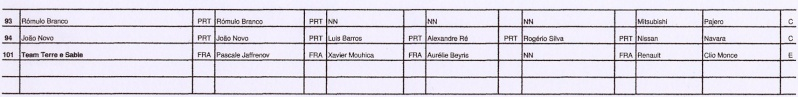 Liste provisoire des inscrits aux 24 H du Portugal P410