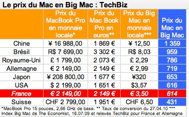 l'indice BIG MAC - Page 2 Apple_10