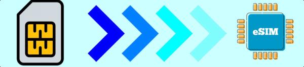 Bouygues Telecom adoptera également l'eSIM 15377810