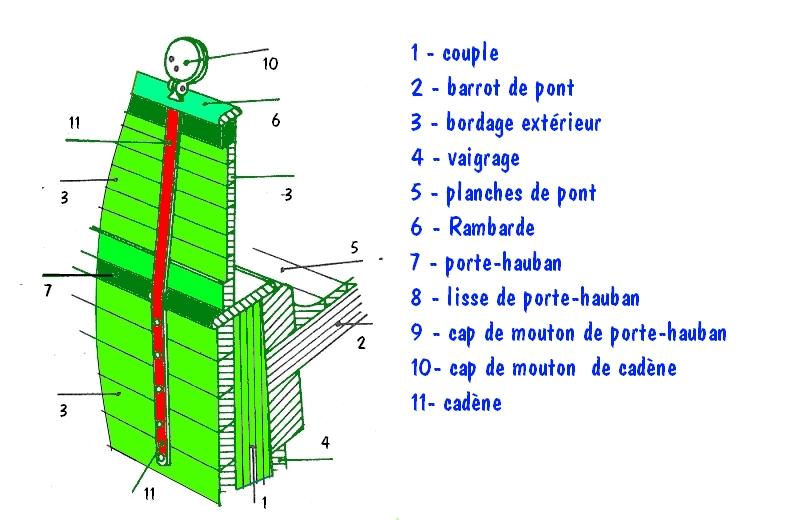 Le Carmen II maquette bois au 1/40ème de Artesania. Barrot11