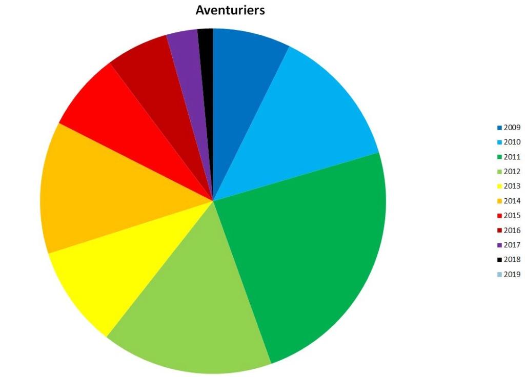 Statistiques après 10 ans d'existence du Royaume Aventu11