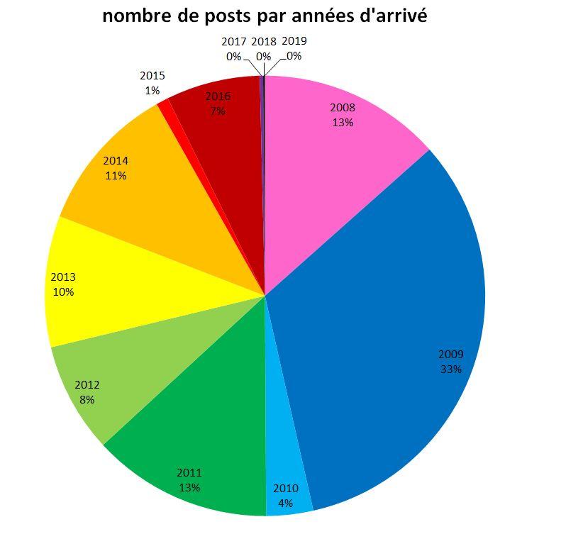 Statistiques après 10 ans d'existence du Royaume Demo_p10