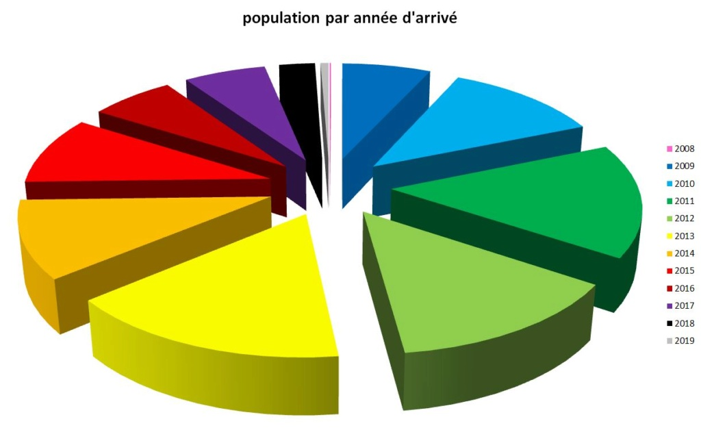 Statistiques après 10 ans d'existence du Royaume Demogr10