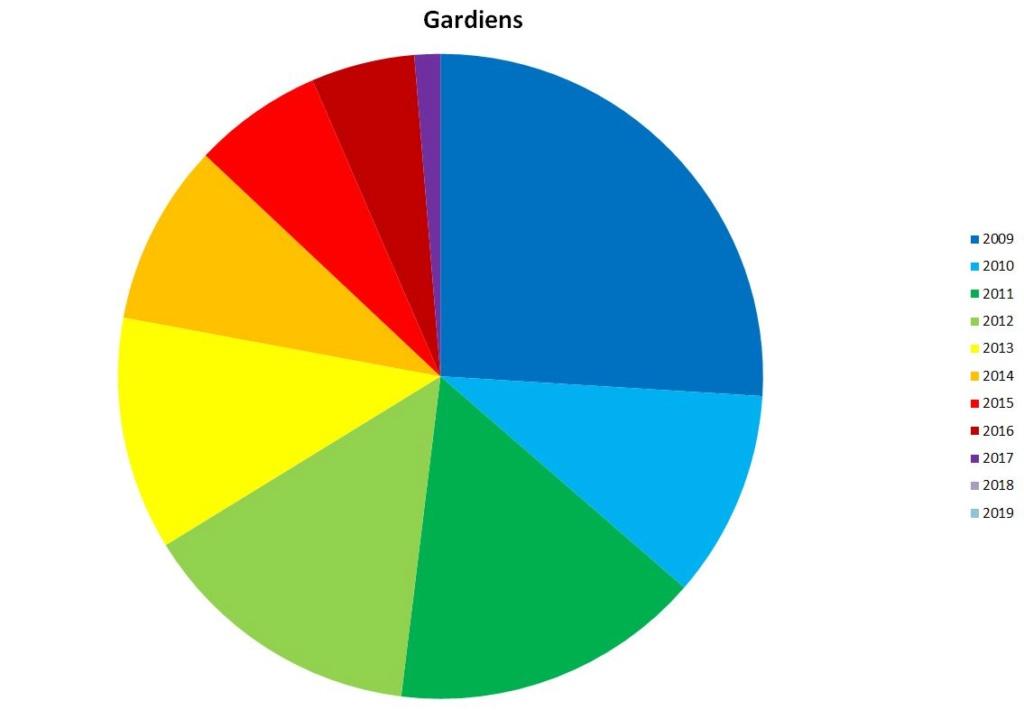 Statistiques après 10 ans d'existence du Royaume Gardie10