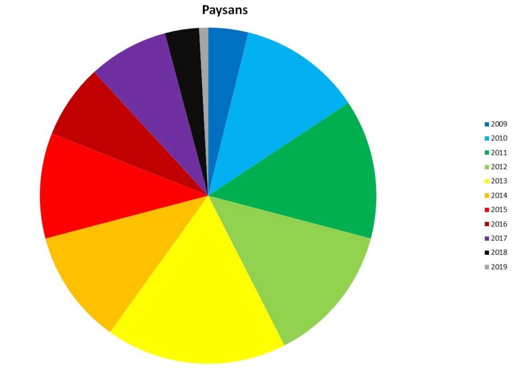 Statistiques après 10 ans d'existence du Royaume Paysan10