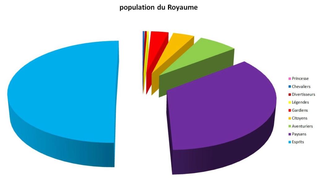 Statistiques après 10 ans d'existence du Royaume Pop10