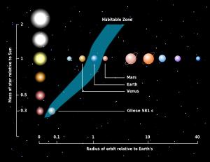 """Scoperto un altro pianeta """"Terra"""" (Gliese 581c) 300px-10"""