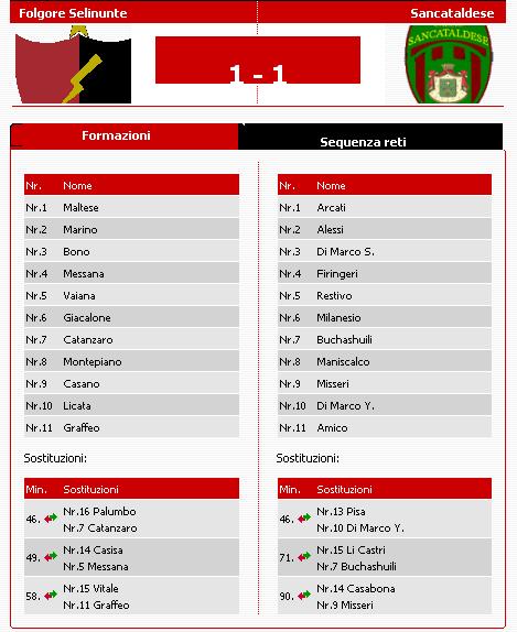 Campionato 8° giornata: Folgore Selinunte - Sancataldese 1-1 Folgsa10