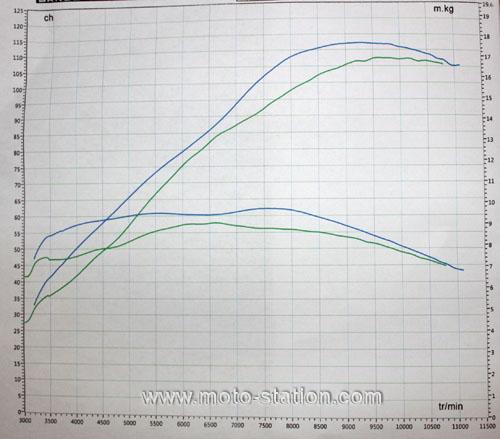 Boitier Memjet - Test sur banc - Courbes de puissance, couple, et lambda Courbe10