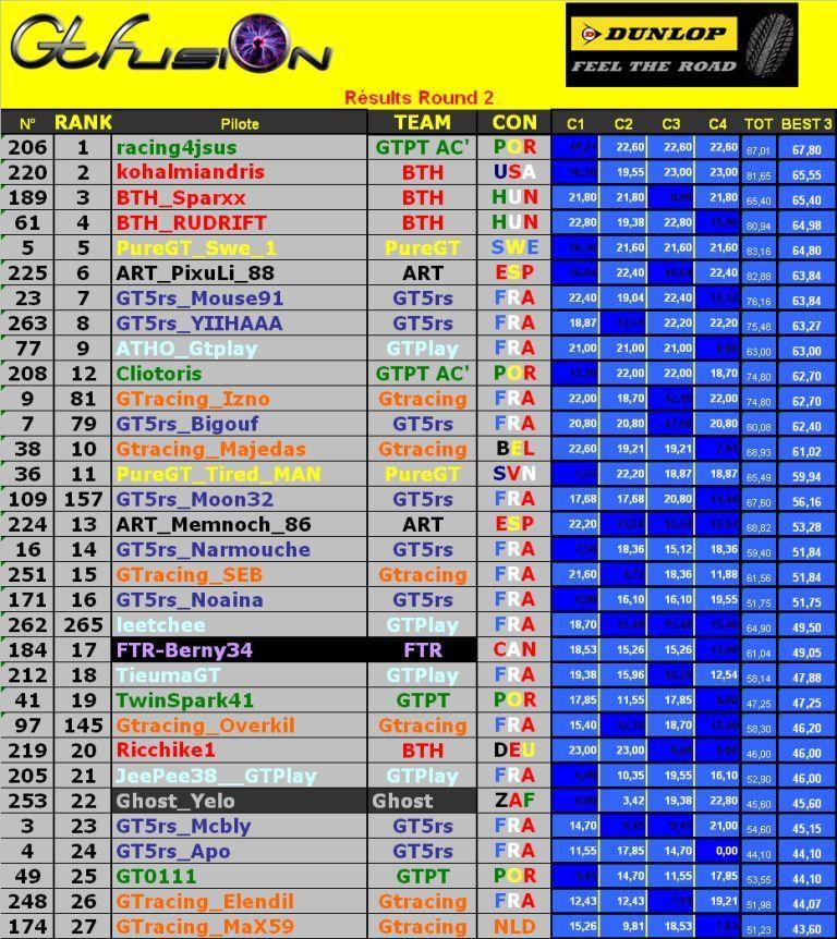 Résultats GTfusion Dunlop 2ème manche   Sans_179