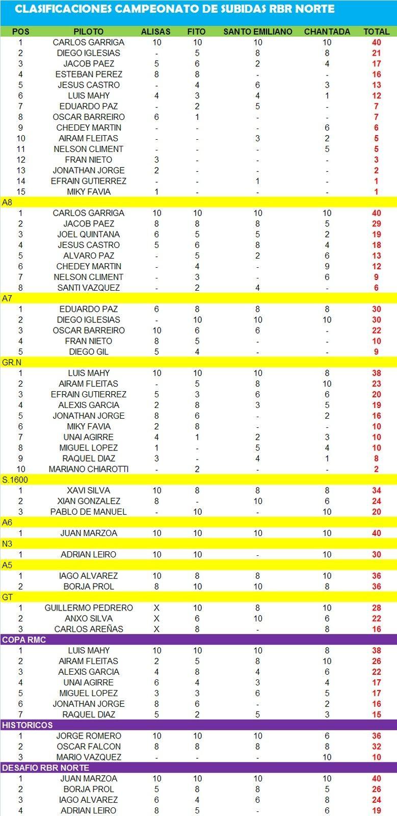 Escuderia Anilla Racing Sport - Página 2 Clasif10