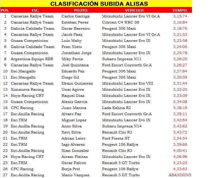 Escuderia Anilla Racing Sport Subida10