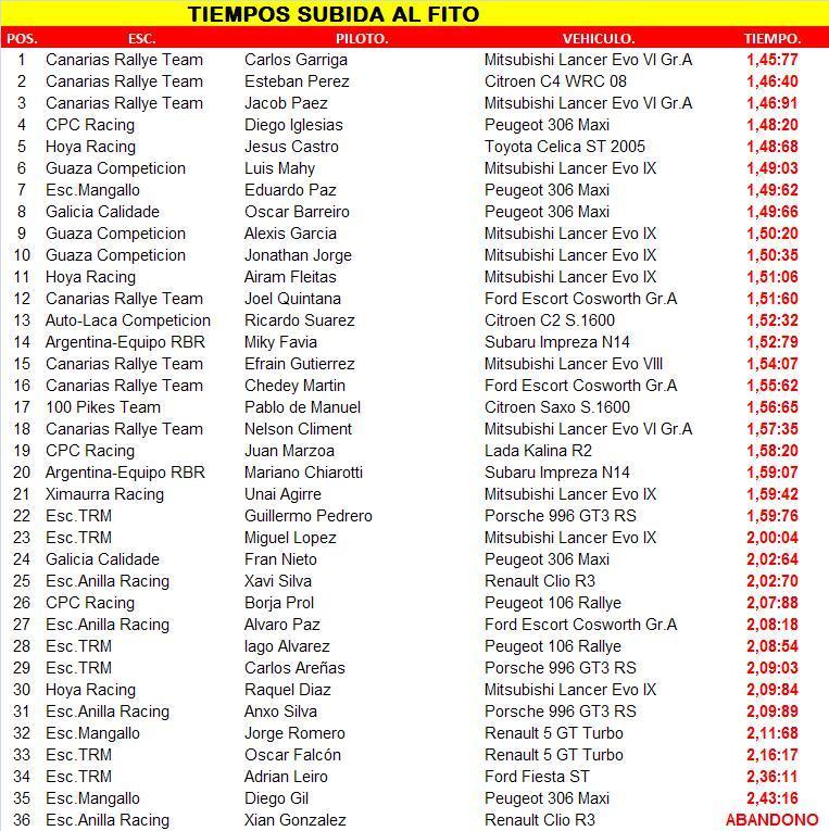 Escuderia Anilla Racing Sport - Página 2 Subida11