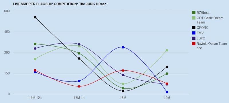 The Junk Race II départ le 16/03/2011 à 8h00 GMT (challenge-team) - Page 5 Capt-130