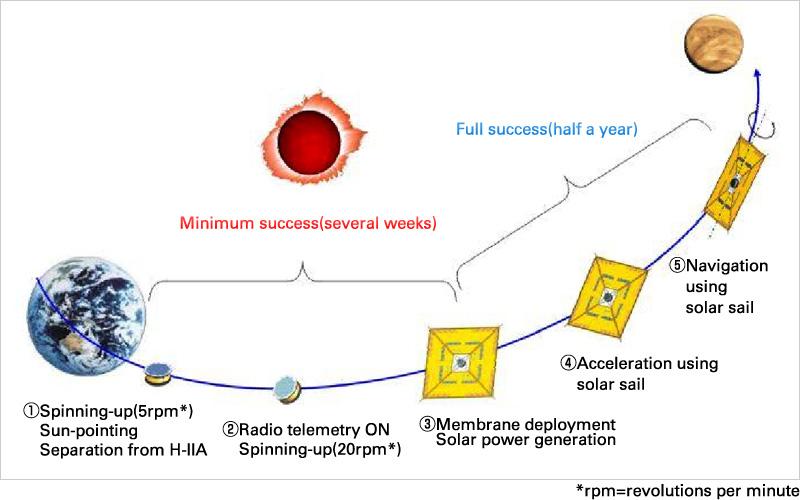 La voile solaire IKAROS Ikaros10