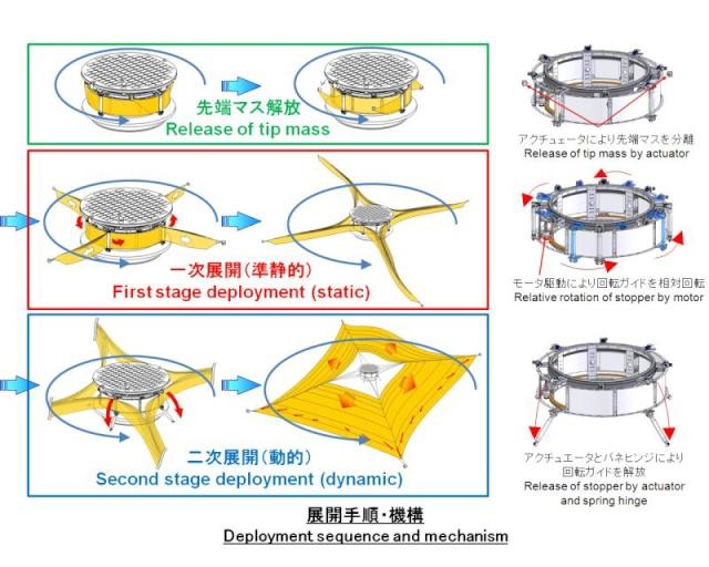 La voile solaire IKAROS Procad10