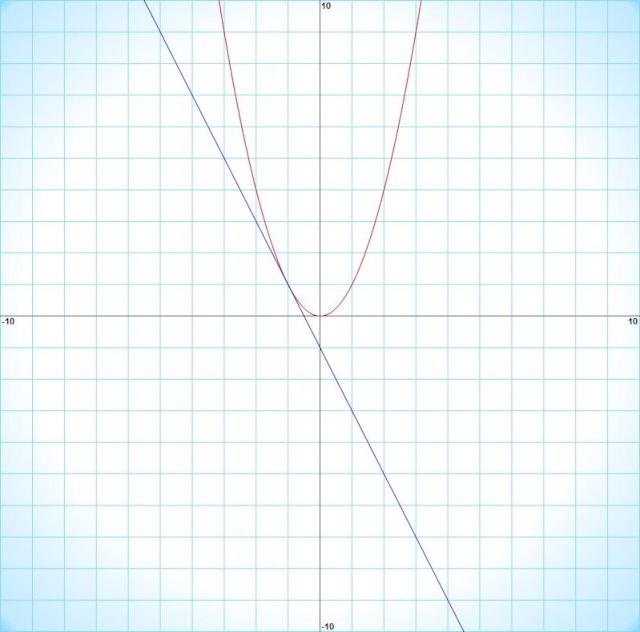 Exo sur les fonctions et inéquations Graph11