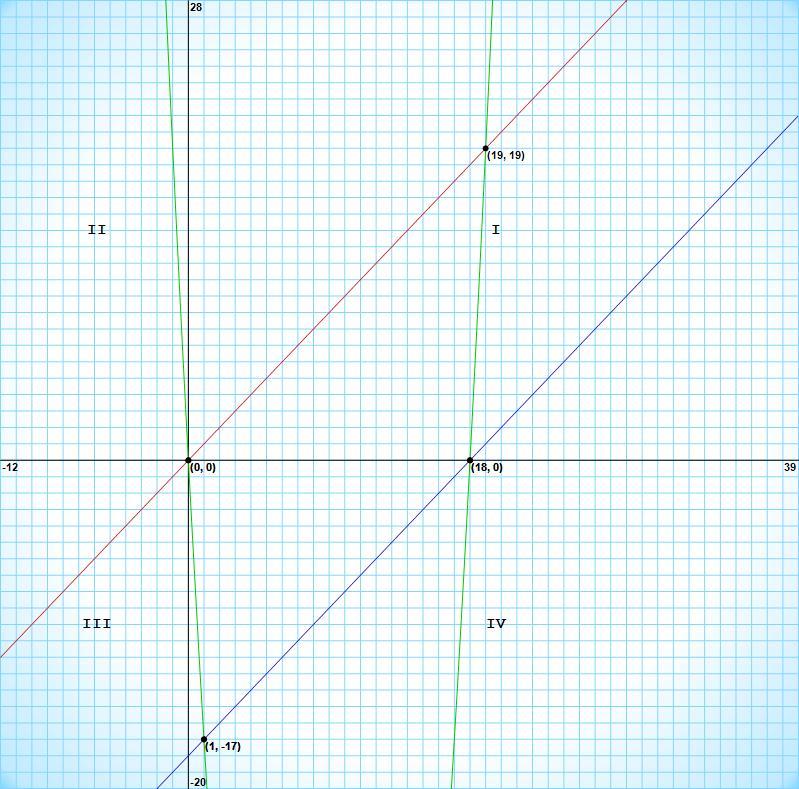 [Nouveau problème à résoudre] Géométrie et équation Graph312