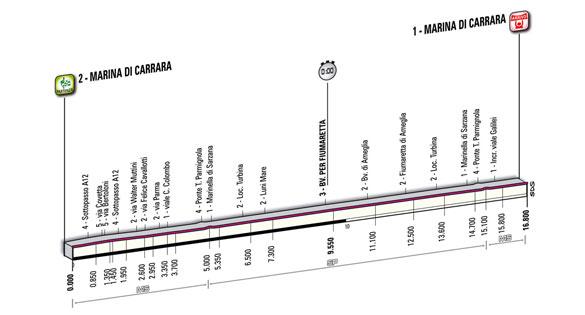 Tirreno Adriatico (9 mars - 15 mars) : T2 Tirenn10