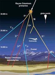 Resultado de imagen de Productores de rayos cósmicos