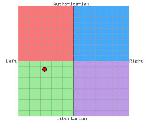 Political Compass Pcgrap12