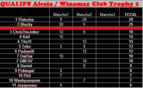WCT 2 : Winamax Club Trophy 2  - Page 2 Qualif10