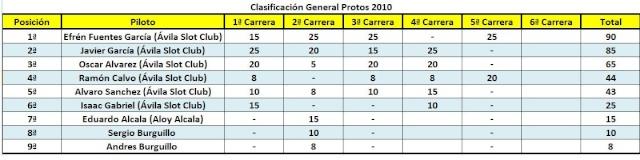 """5ª PUEBA DE LA SCX SERIES/ 5º PRUEBA PROTOS """"AVILA SLOT CLUB ARCO ESTUDIO DE COCINAS"""" 14-11-2010 Genera11"""