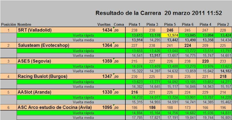RESISCYL 2011 - Página 2 Vuelta10