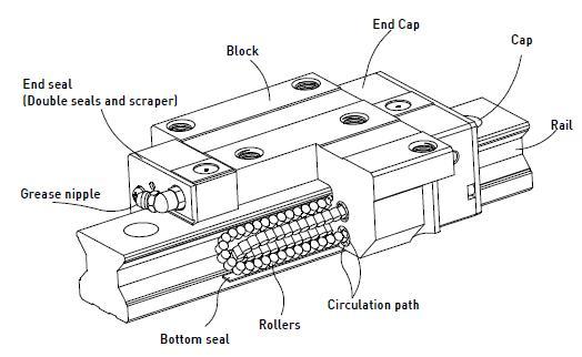Guidage à billes ou glissières traditionnelles Rg210
