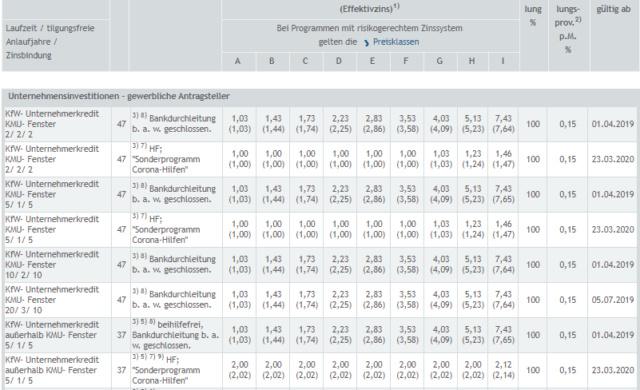 Einblicke und Erklärungen zu den Fördermittel-Konditionen Kfw_ko10
