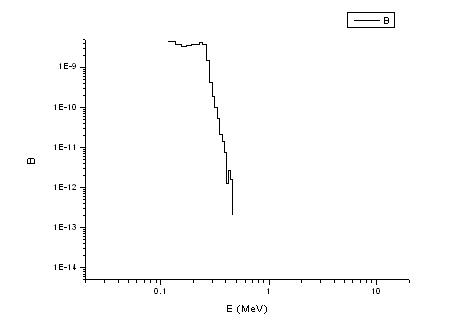 Spectre de photons diffusés issus d'un accélérateur médical de 18 MeV Diffus10