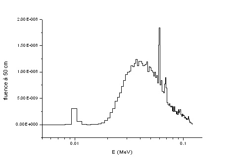 Relation entre la haute tension et l'énergie des rayonnements X Spectr10