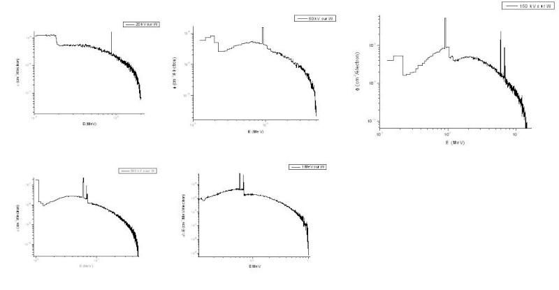 spectre de générateurs X : Simulation de différents spectres de freinages produits  par des électrons Spectr27