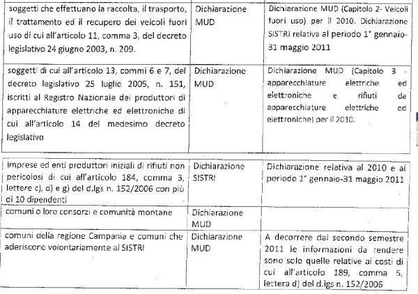 Novità MUD 2011 ufficiale Sis02010
