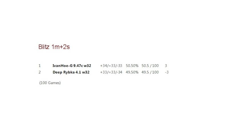 New; IvanHoe-G 9.47c w32 Result10