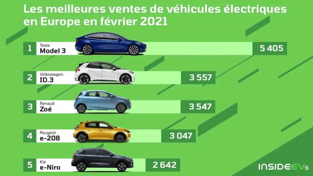 Ventes Tesla France - Historique depuis 2012  Europe11