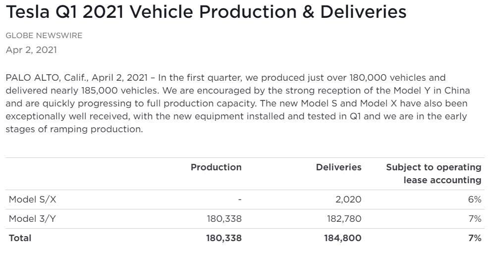 Tesla : la model 3 dévoilée - II Q1202110