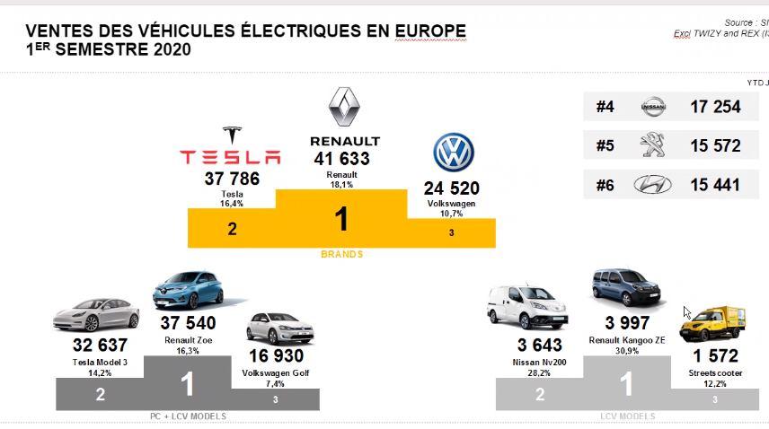 Ventes Tesla France - Historique depuis 2012  Ventes16